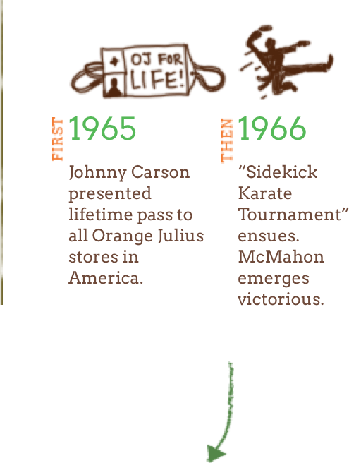 First 1965: Johnny Carson presented lifetime pass to all Orange Julius stores in America. Then 1966: Sidekick Karate Tournament ensues. McMahon emerges victorious.